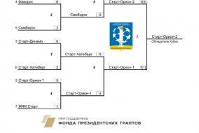 Зимний Кубок по мини-футболу. 2008 г.р.