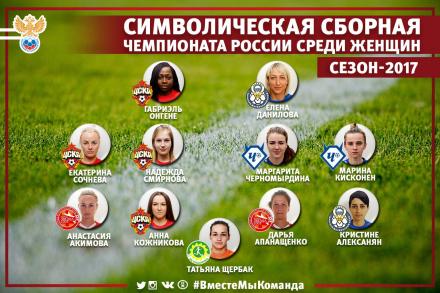 Определены лучшие футболистки Чемпионата России 2017 года