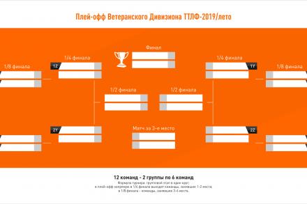 Сетка плей-офф Ветеранского Дивизиона ТТЛФ-2019/лето