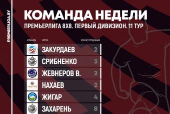 Сборные 11 игровой недели Премьерлиги 8х8