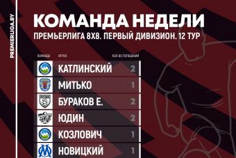 Сборные 12 игровой недели Премьерлиги 8х8