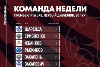 Сборные 20 игровой недели Премьерлиги 8х8