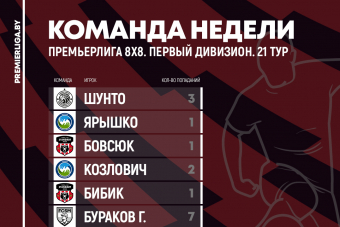 Сборные 21 игровой недели Премьерлиги 8х8