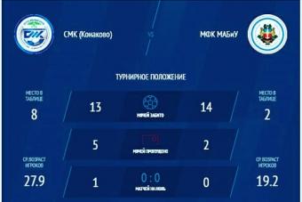 Как, по-Вашему мнению, завершится матч Суперлиги НМФЛ: СМК - МАБИУ