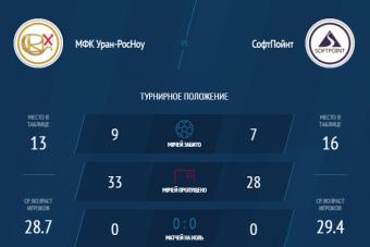С каким результатом, по-Вашему мнению, завершится матч Суперлиги НМФЛ: Уран-РОСНОУ - Софтпойнт?