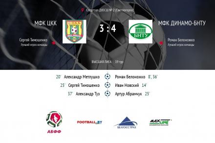 «Динамо-БНТУ» побеждает в Светлогорске