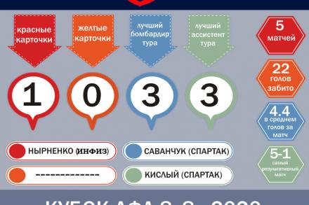 Кубок ЛФЛ 8х8 - статистика первого тура