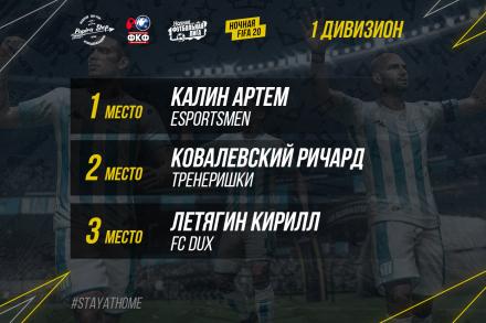 Завершился второй онлайн-турнир «Ночная FIFA20»