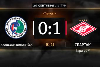 «Спартак» обыграл команду Академии им. Коноплёва в матче ЮФЛ-2