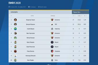 Владимир Зверев - Лучший бомбардир Первой Лиги ПИФЛ 2020