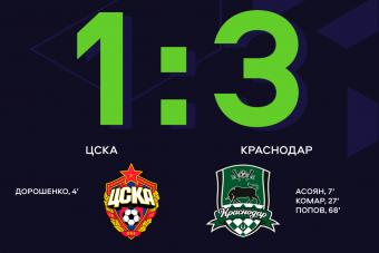 Краснодар продлил свою победную серию, обыграв ЦСКА в 12-ом туре ЮФЛ-1