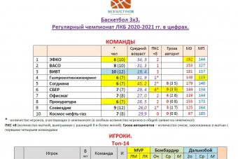 Призеры и лауреаты чемпионата ЛКБ 2020-2021