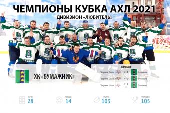 Бумажник - обладатели Кубка АХЛ в дивизионе