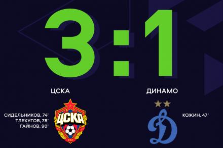 ЦСКА одержал волевую победу над «Динамо»