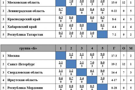 Спартакиада в Саранске