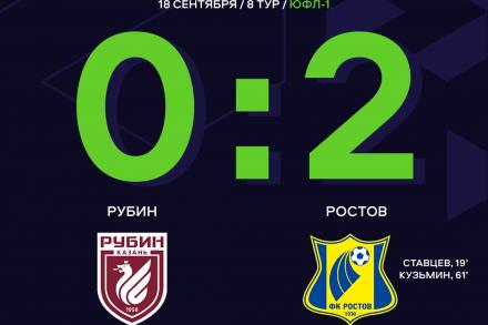 «Ростов» одерживает вторую победу подряд без пропущенных мячей