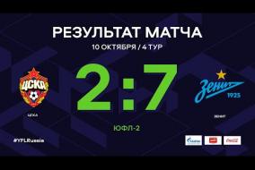ЦСКА - «Зенит». Обзор матча | 4 тур | ЮФЛ-2 2020/21