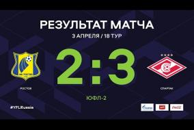 «Ростов» - «Спартак». Обзор матча. | 18 тур | ЮФЛ-2 2020/21